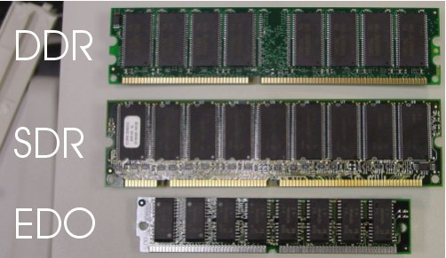 Suggestions Online | Images of Computer Ram Types